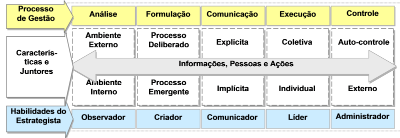 EstrategistaDiagrama